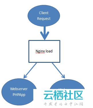 PHP集群中SESSION共享方案之Redis-