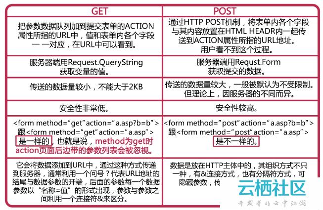 PHP 表单验证 - $_GET 和 $_POST、防攻击的<a href=