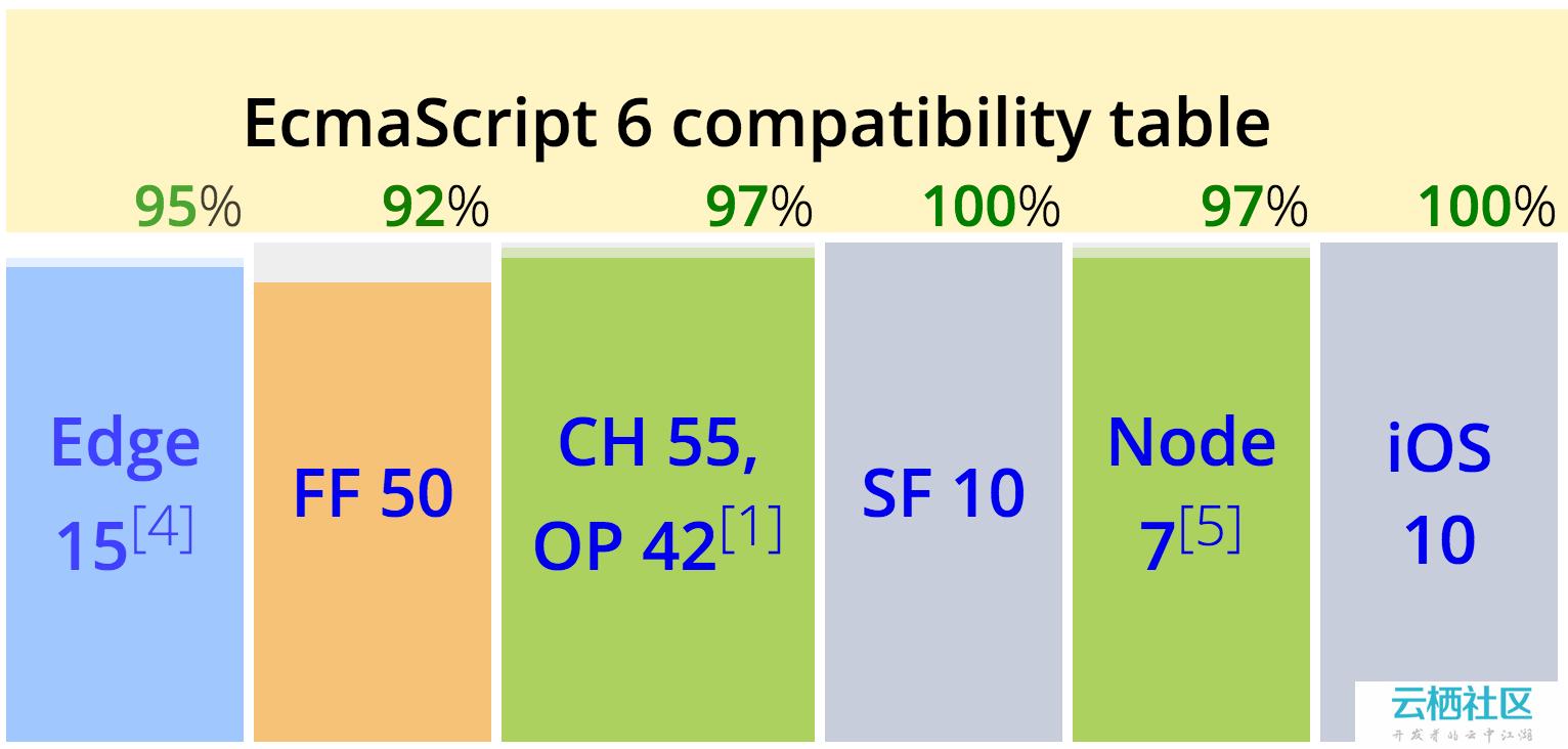 原生ECMAScript模块(ECMAScript modules)概述-