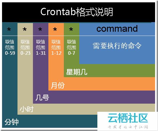 【Linux】 - 定时任务Crontab命令详解-
