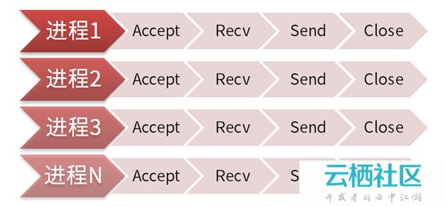 PHP--SOCKET功能详解 及SOCKET编程-