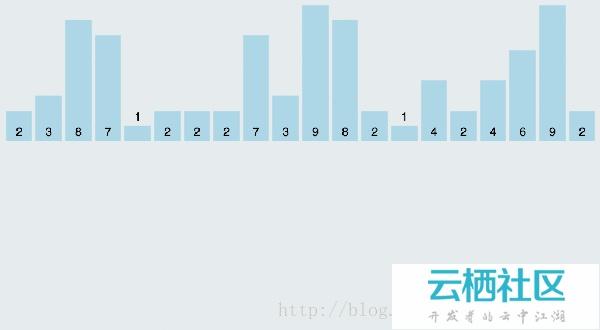 PHP常见排序算法学习-