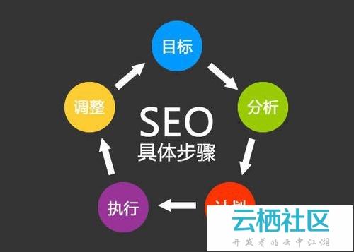 网站优化与推广的细节-