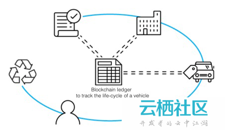 通过业务规则让区块链智能合约更加智能-