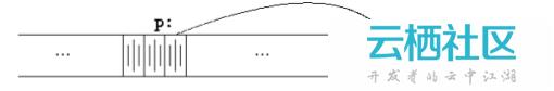C 杂谈之 指针与数组-