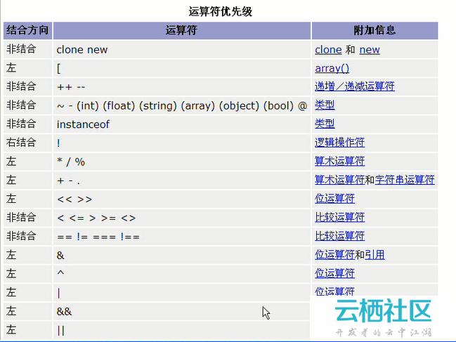 (七)php运算符-