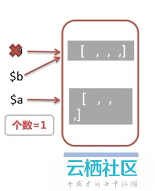 php引用变量原理-
