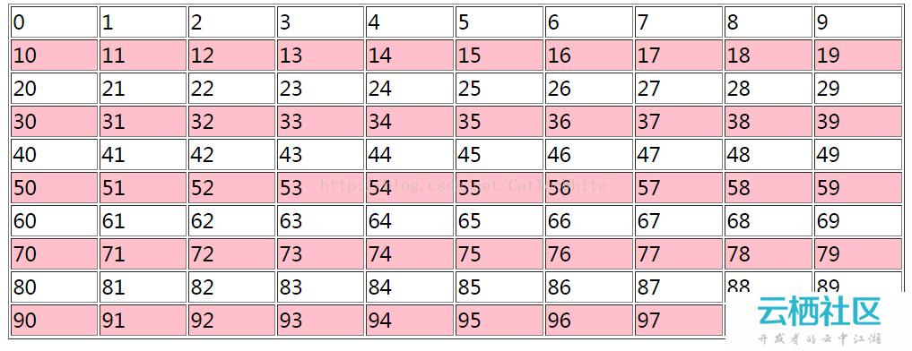 php循环控制打印表格隔行变色的两种方法-